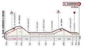 Il percorso della Milano.Sanremo 2021